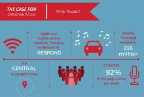 Case for Christian Radio