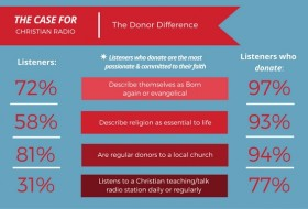 Case for Christian Radio