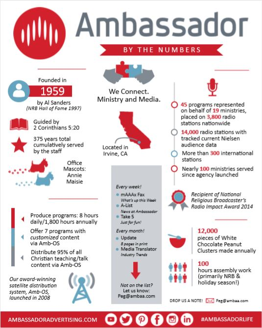 AAA Infographic 2020