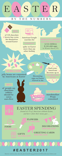 Easter-By-The-Numbers-KB-2017