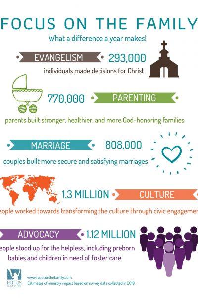 FOF infographic
