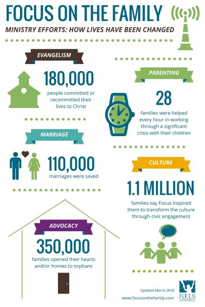 Focus on the Family Infographic (1)