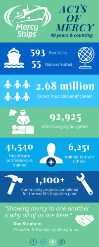MERCY SHIPS infographic