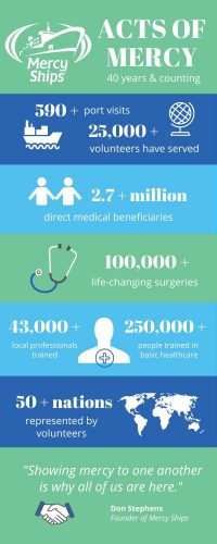 Mercy Ships Infographic (1)