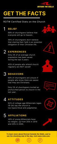 ROTW Infographic