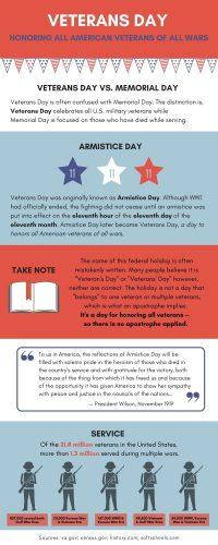 Vetrans Day Infographic (1)